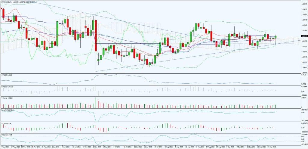 trading indicators mess