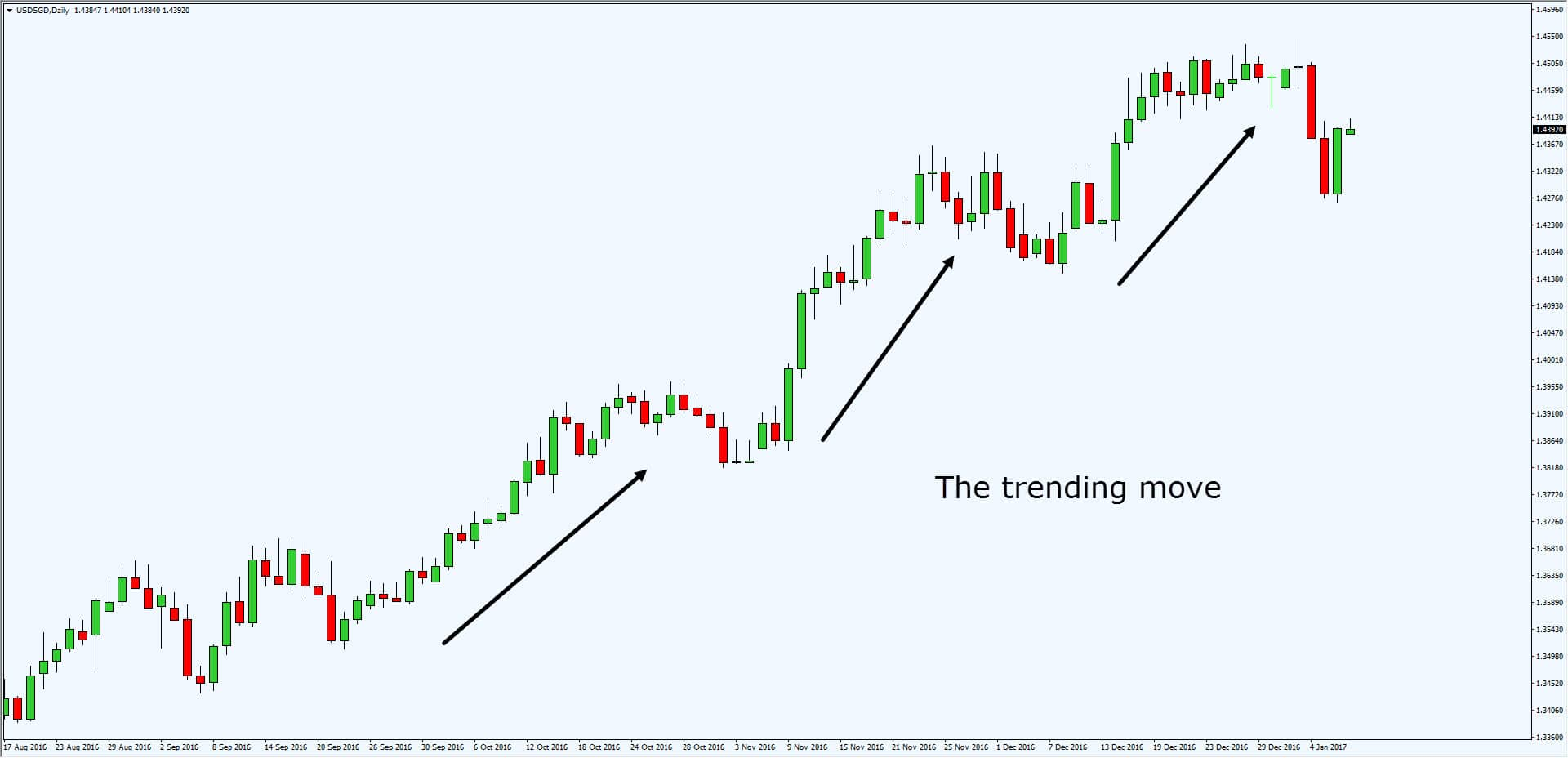 How to identify strong trend in forex