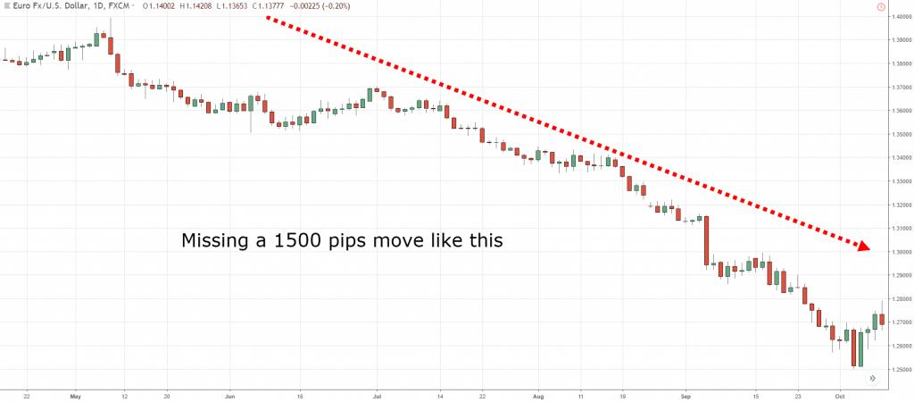 Harmonic Trading, g, b