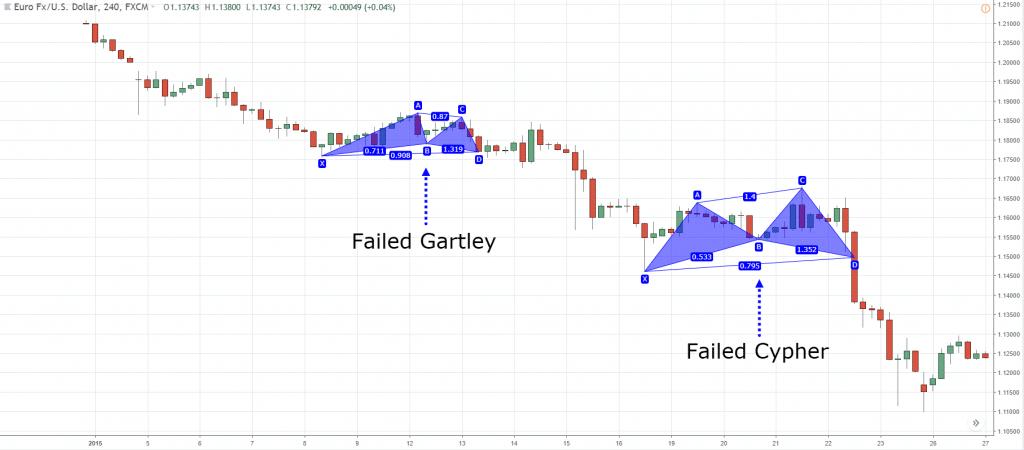 gartley pattern