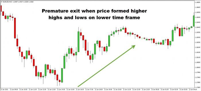 premature exit