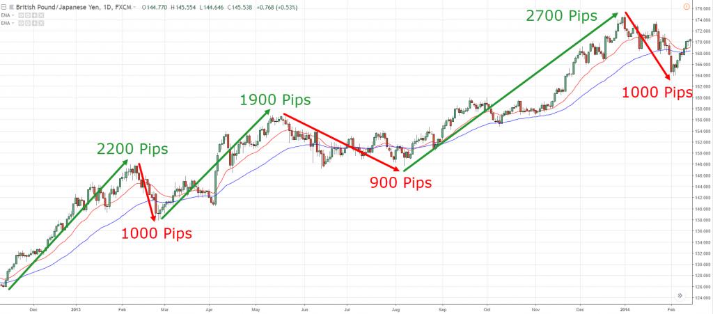 best trading strategies, b, m