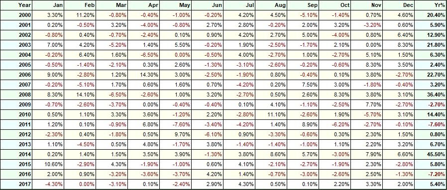 momentum trading, m, m