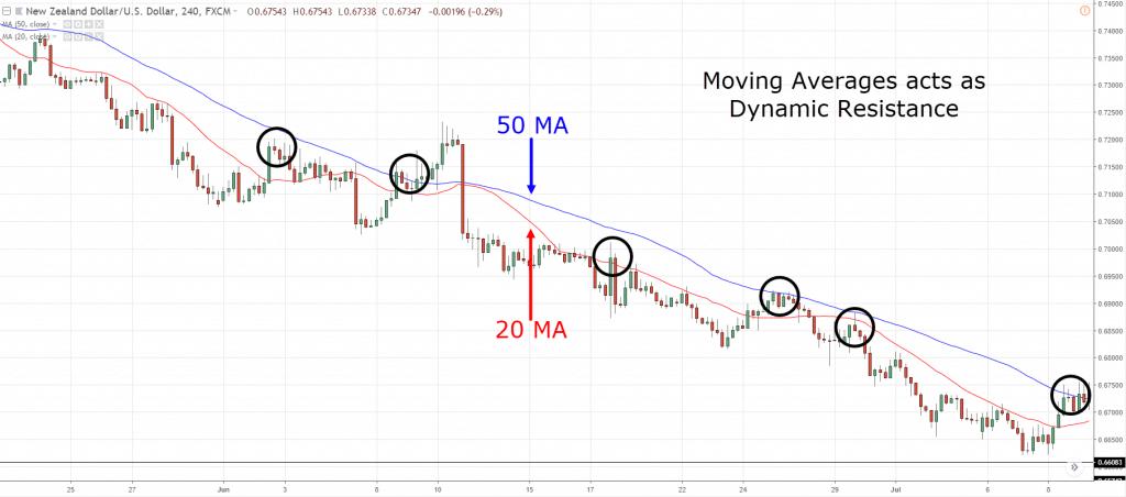 price action trading, p, p