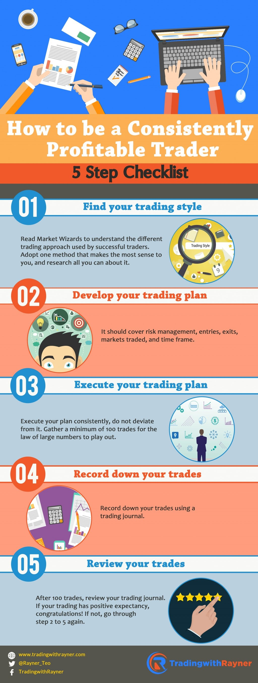 Consistently-profitable-trader-checklist