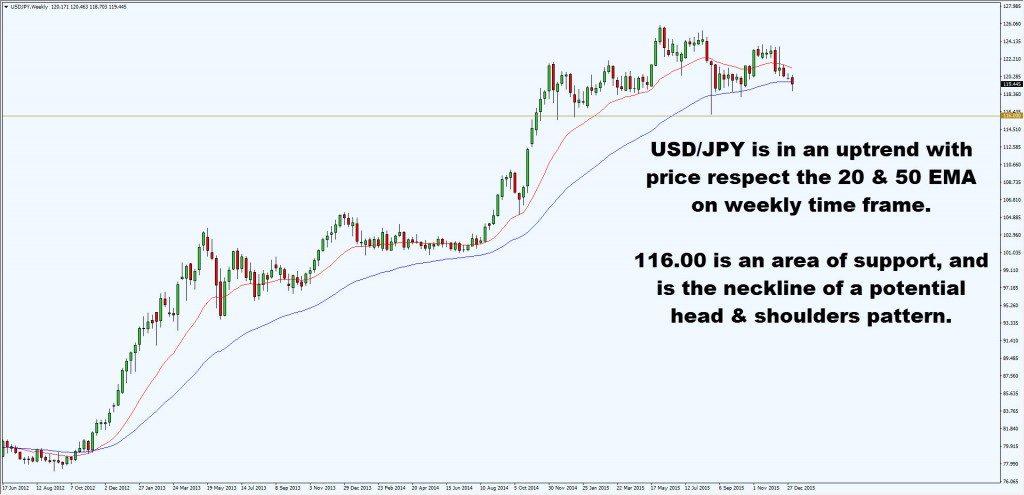 higher-time-frame-chart