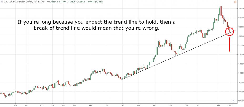 trading checklist, t, t