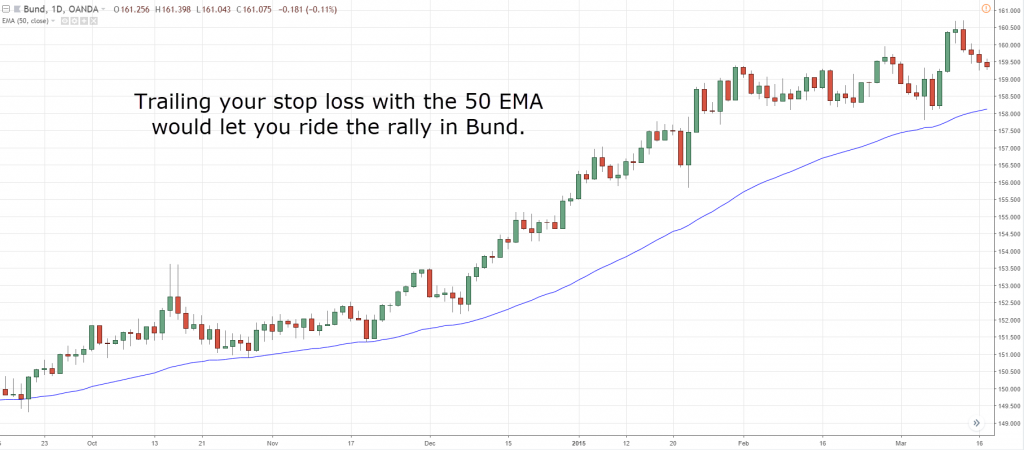 The Moving Average Indicator Guide: How it improves your