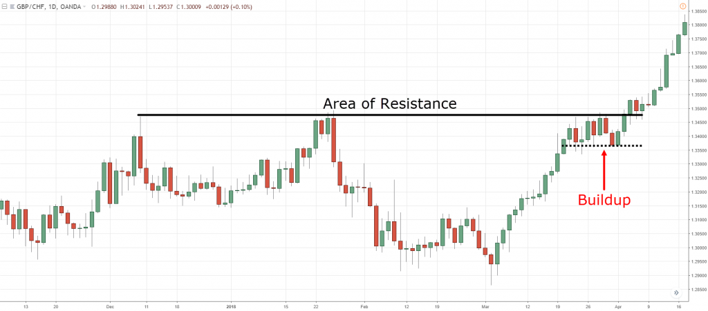 Support and resistance, s, S