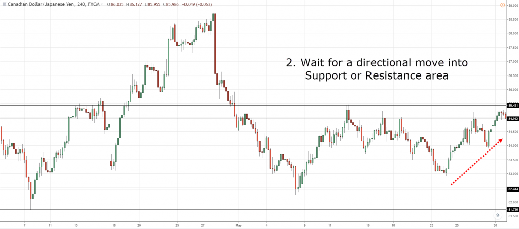 Support and Resistance Trading Strategy — The Advanced Guide