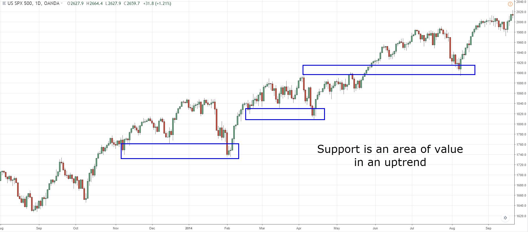 pinbar trading strategy, p, p