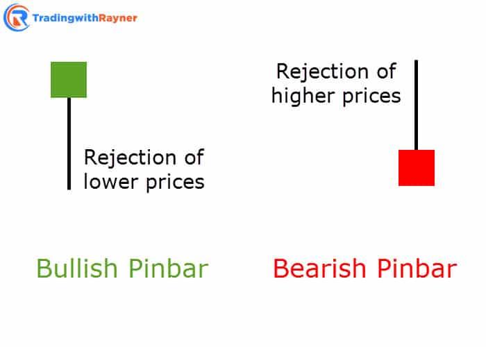 pinbar trading strategy
