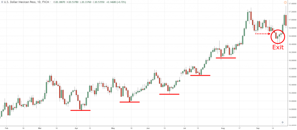 trend trading strategy, t, t
