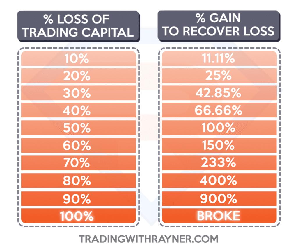 start trading, t, f