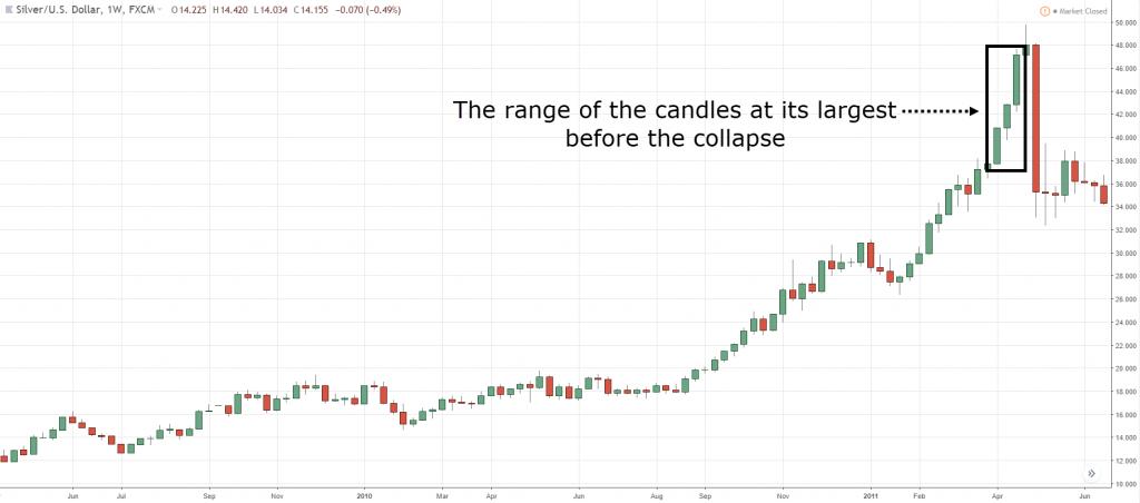 how to identify trend reversal