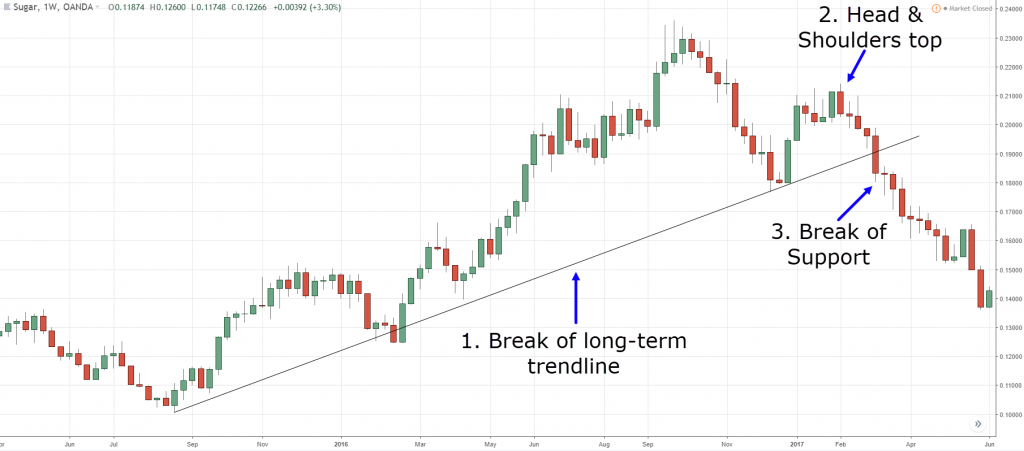 How to identify trend reversal in the markets