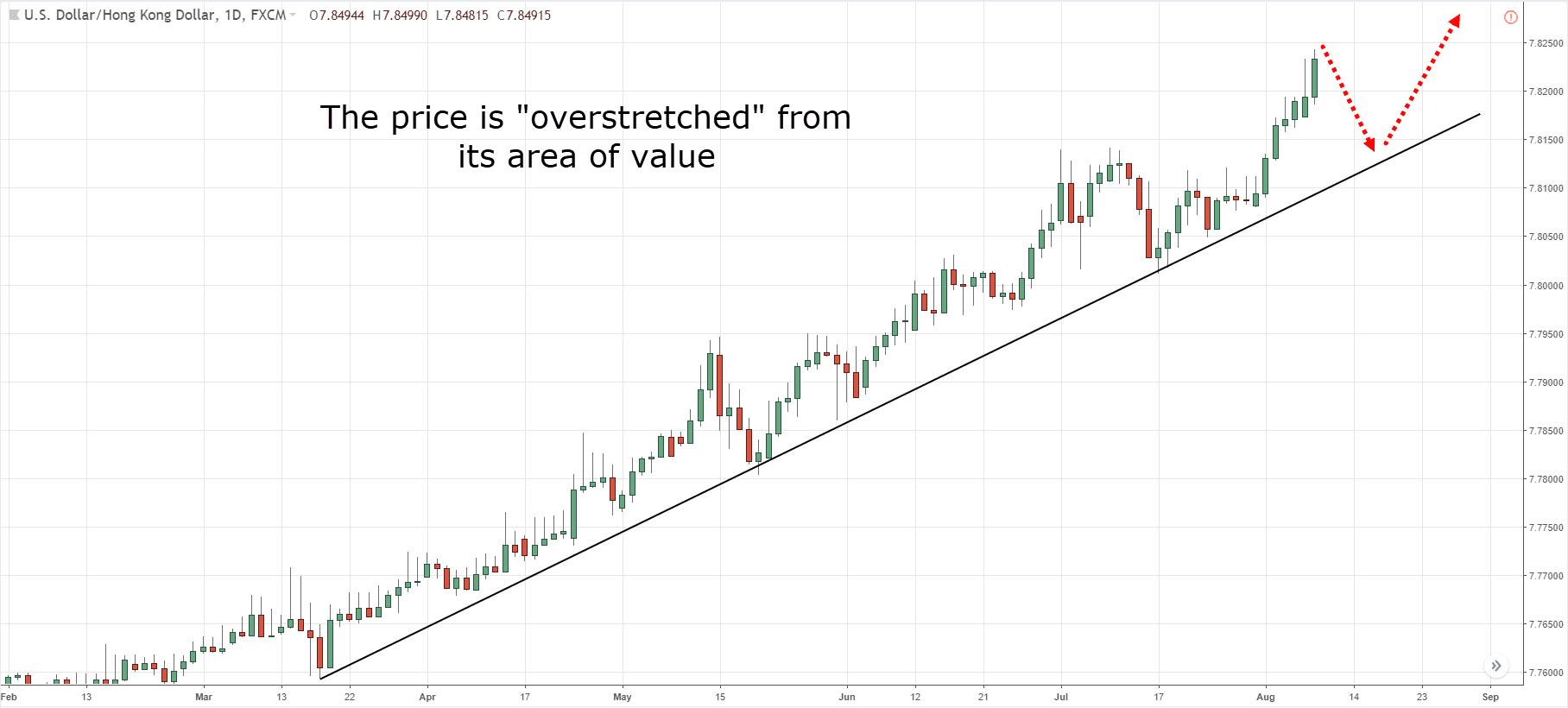 how to identify trend reversal, t, i