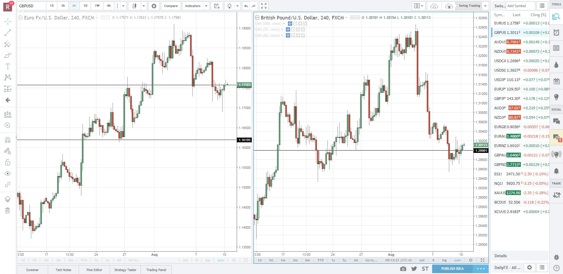 Trading directly in tradingview forex news trading forum