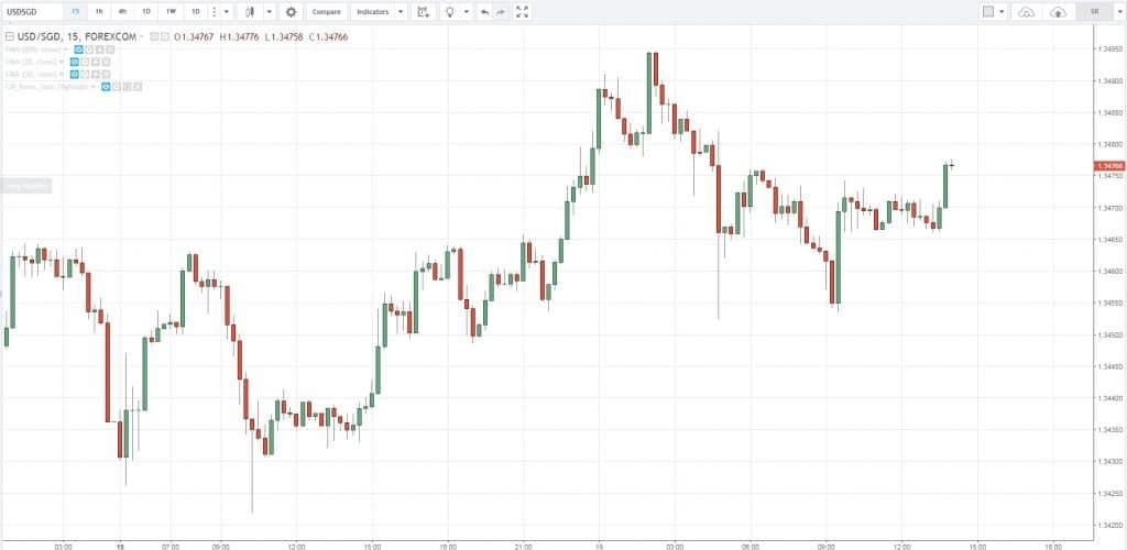 trend indicators, t, B