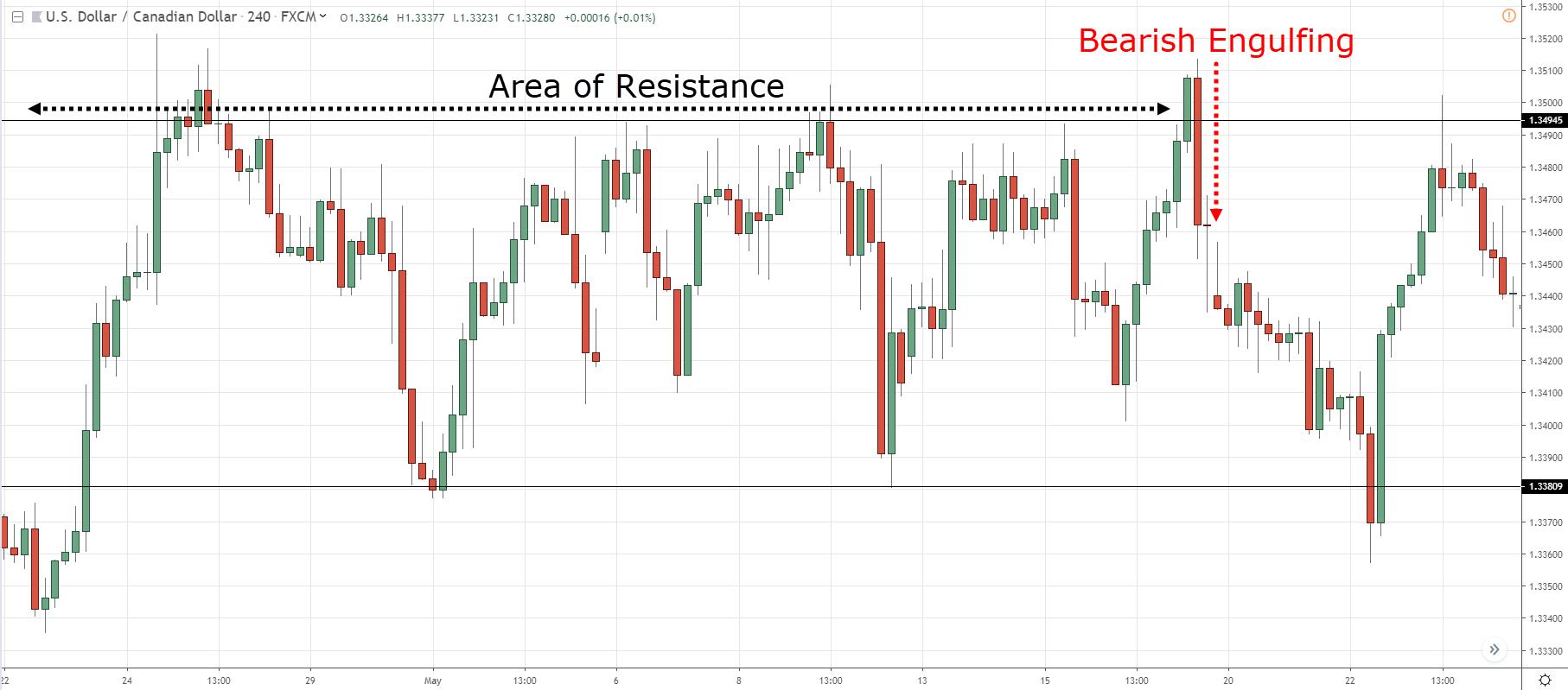 fx trading strategies for beginners binäre optionen zulutrade