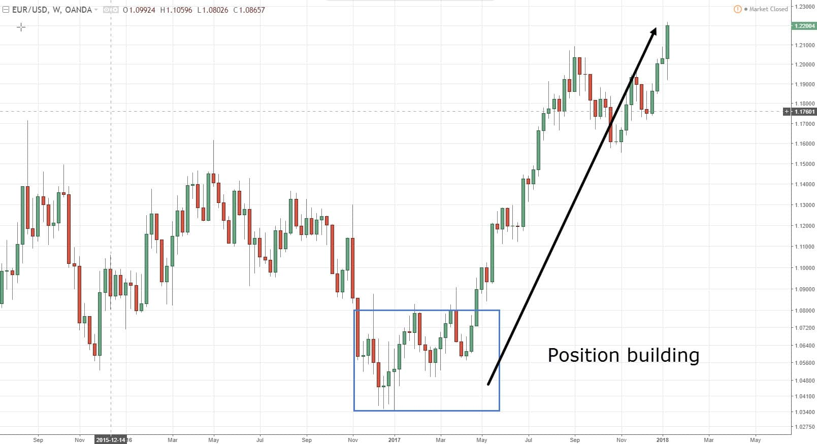 Forex Trading Strategies Position