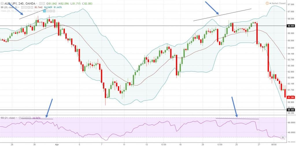 Bollinger bands adx and rsi forex scalping trading strategy dan hartigan fidelity investments