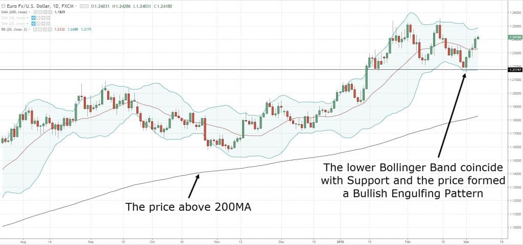 The Bollinger Bands Trading Strategy Guide
