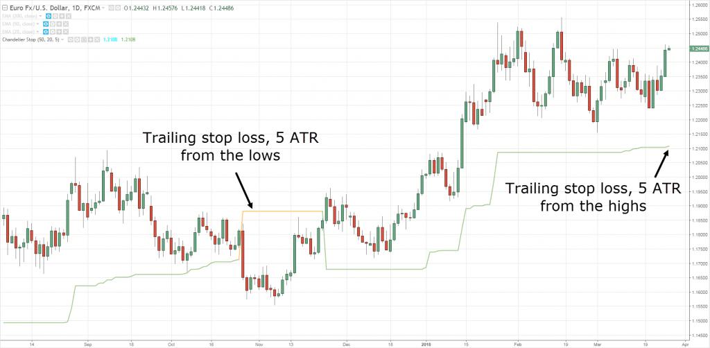 ATR Indicator, A, A