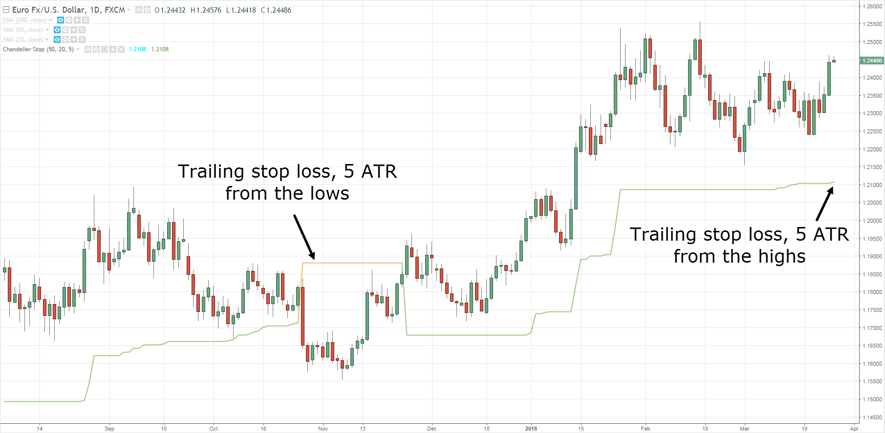 how to use trailing stop loss igmarkets