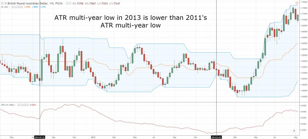 Volatility Breakout Afl