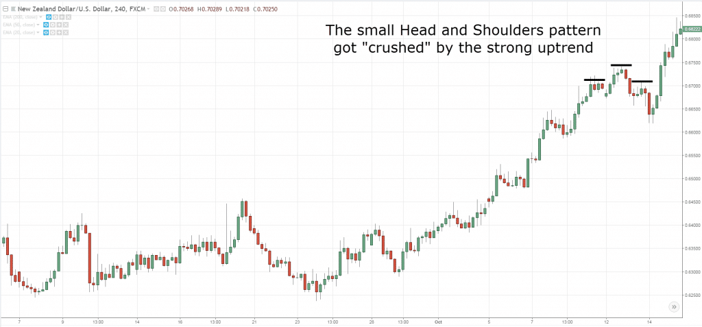 Head and Shoulders Pattern, i, H
