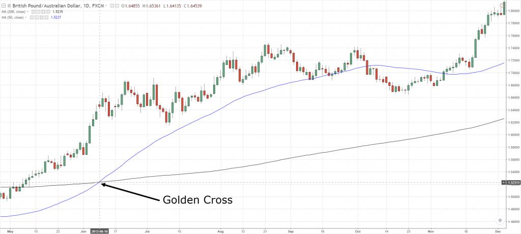 Golden Cross, g, g