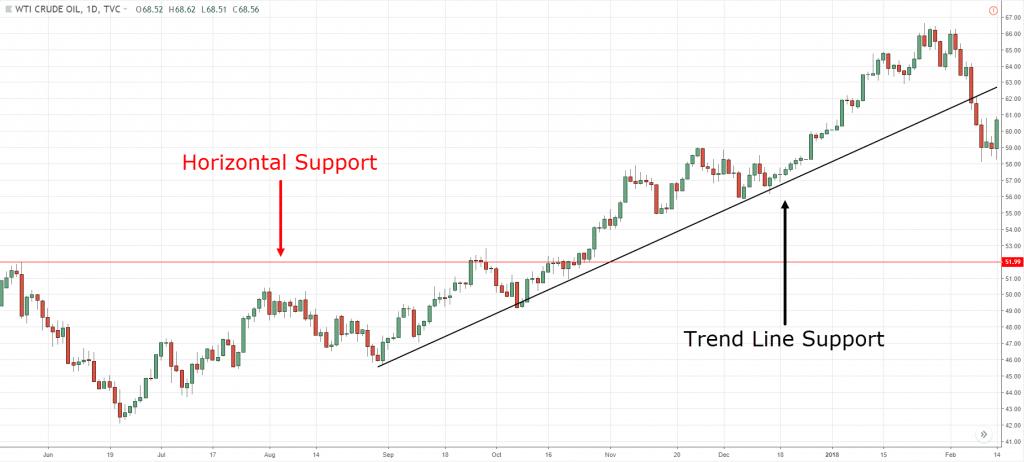 Trend Line, t, t