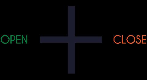 Doji Candlestick patterns, D, D