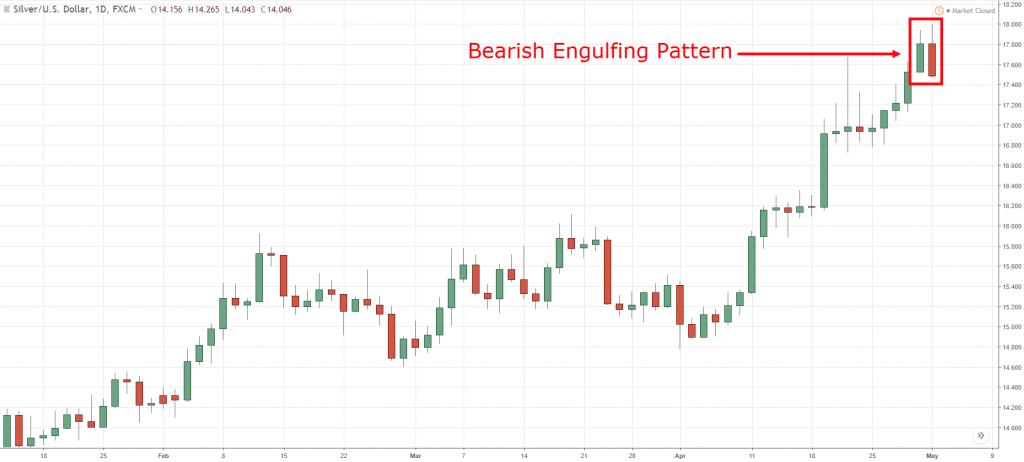 Bearish Engulfing, b, b