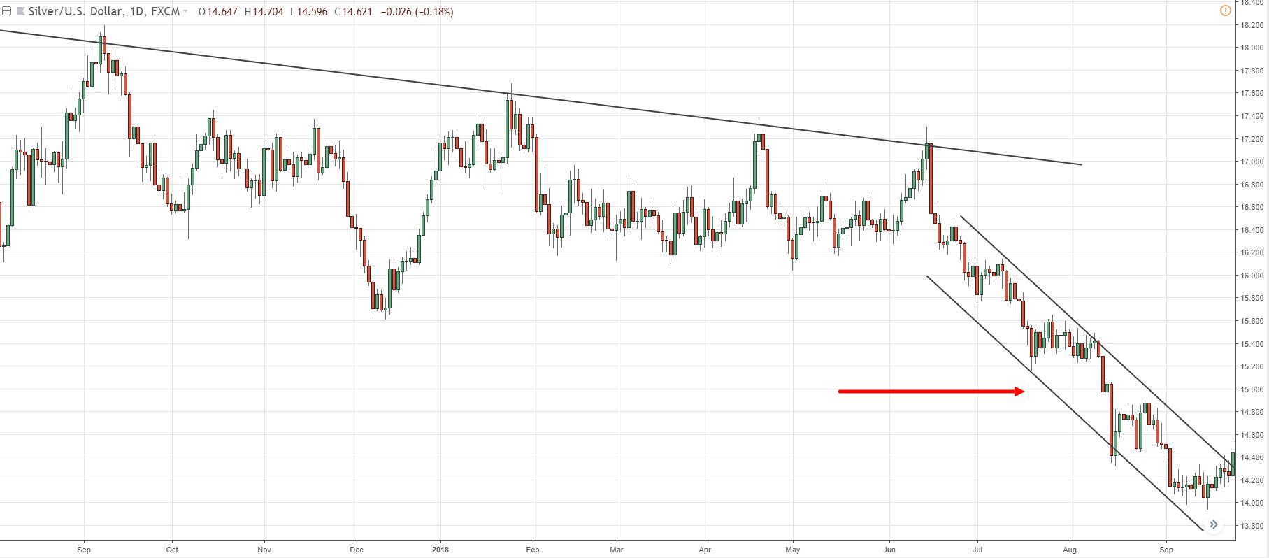 30c0a088605 Trendline Trading Strategy