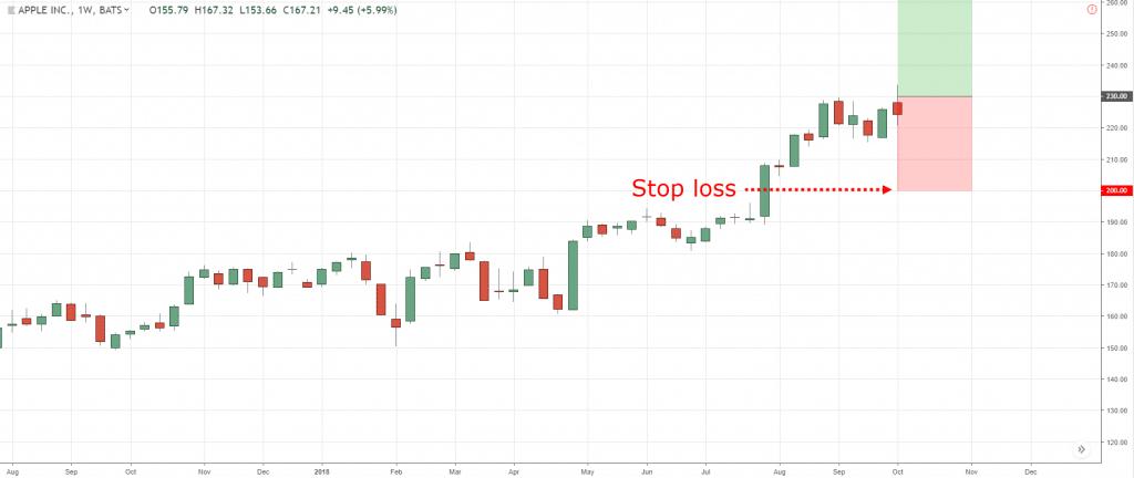 stop loss, s, t