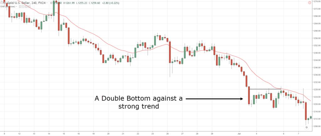 double bottom, d, d