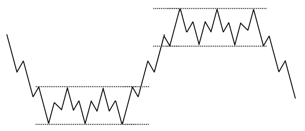 price action, P, h