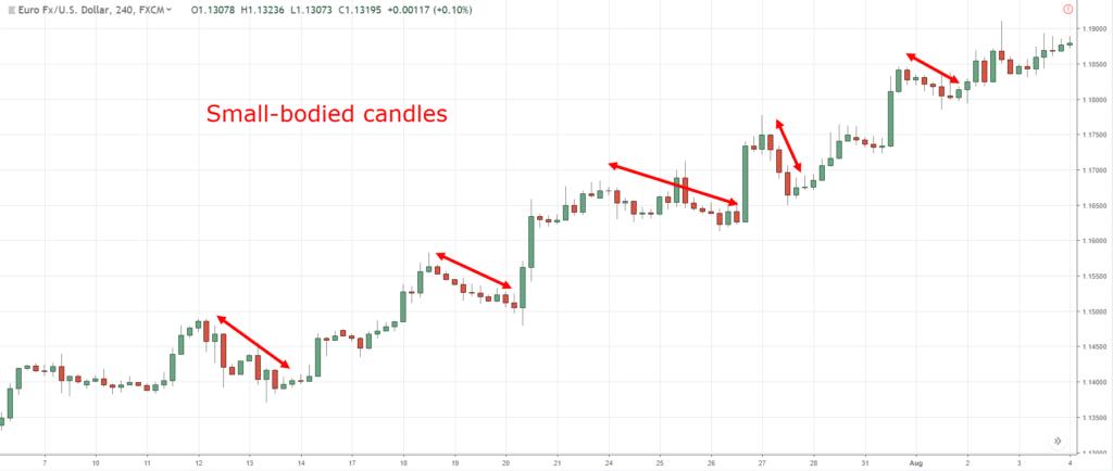 Candlestick Chart, c, w