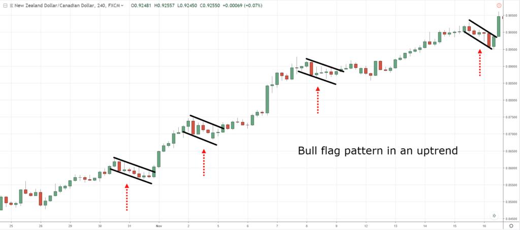 chart patterns, p, F