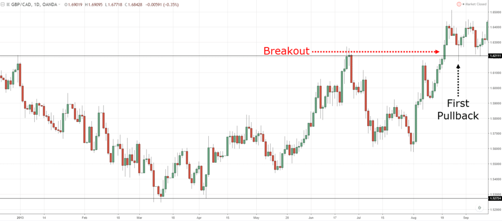 reversal trading, t, t
