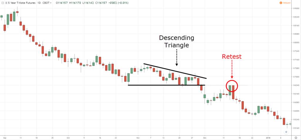 descending triangle, d, D
