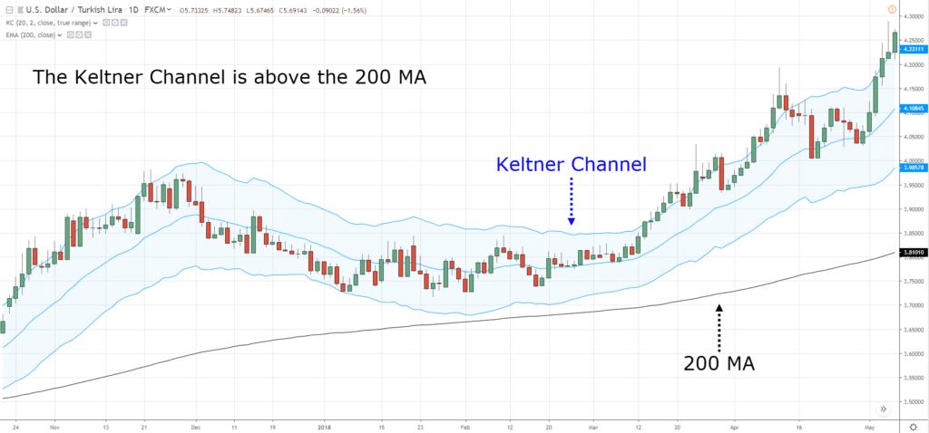 Keltner Channel, K, K