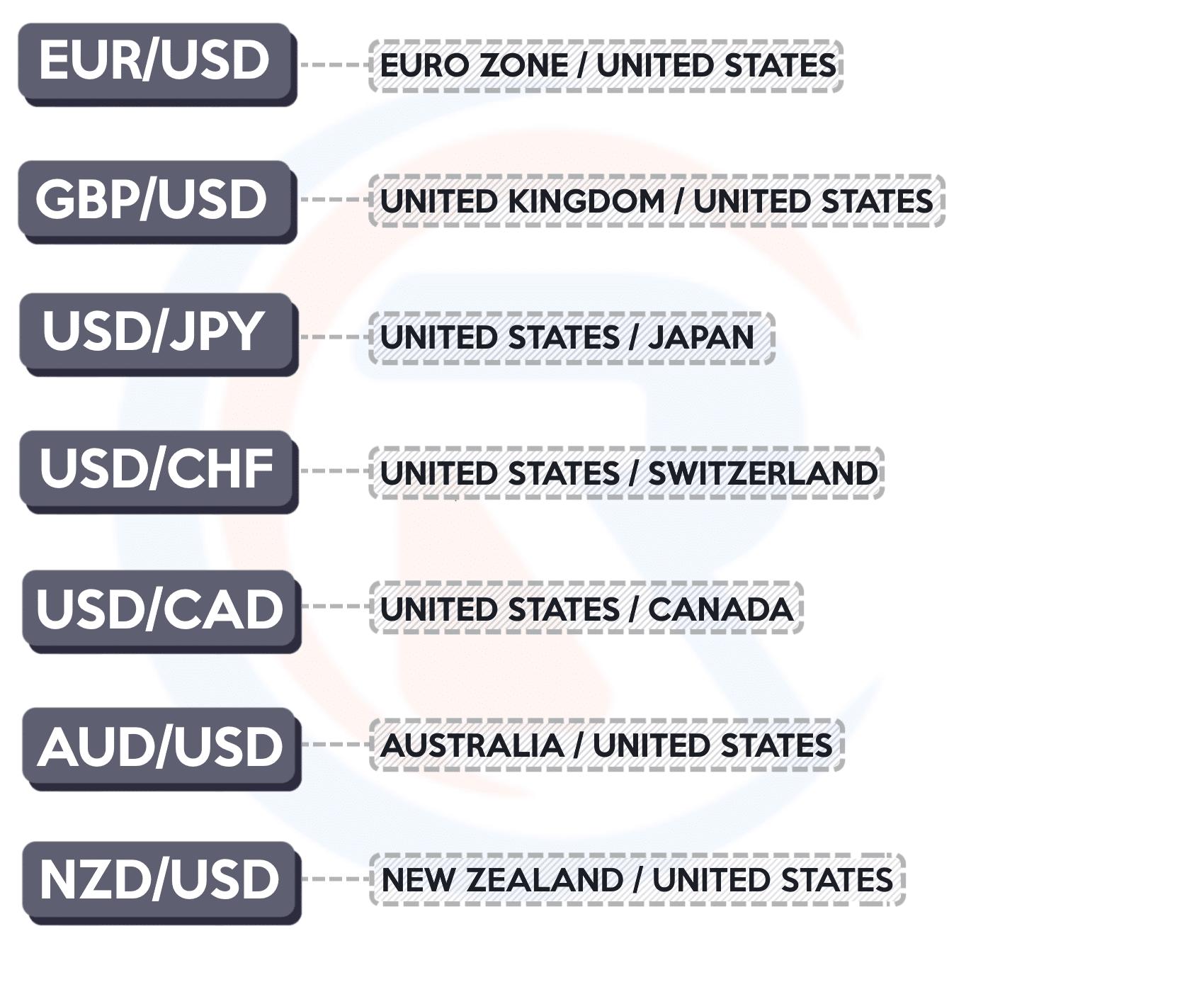 Major currencies forex signaal media vested