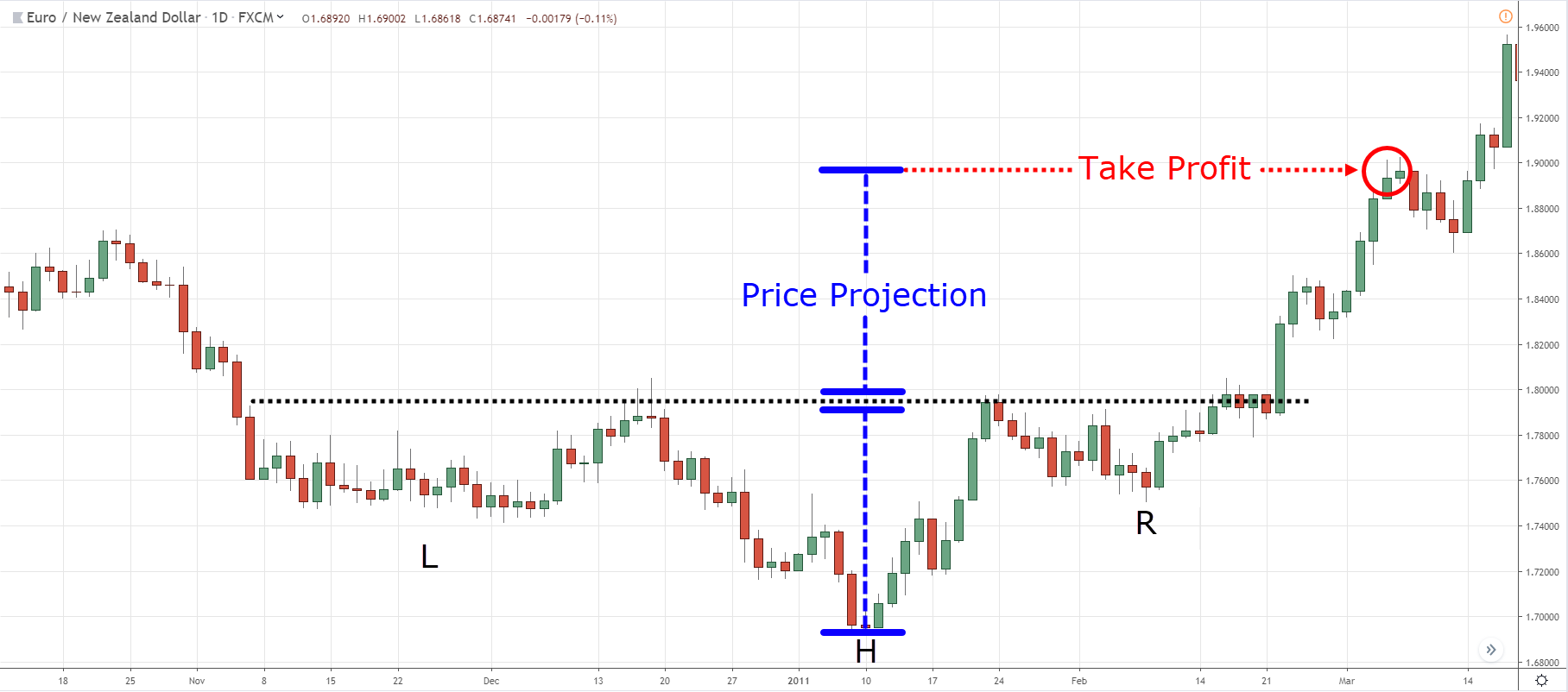 Inverse Head and Shoulders pattern, I, I