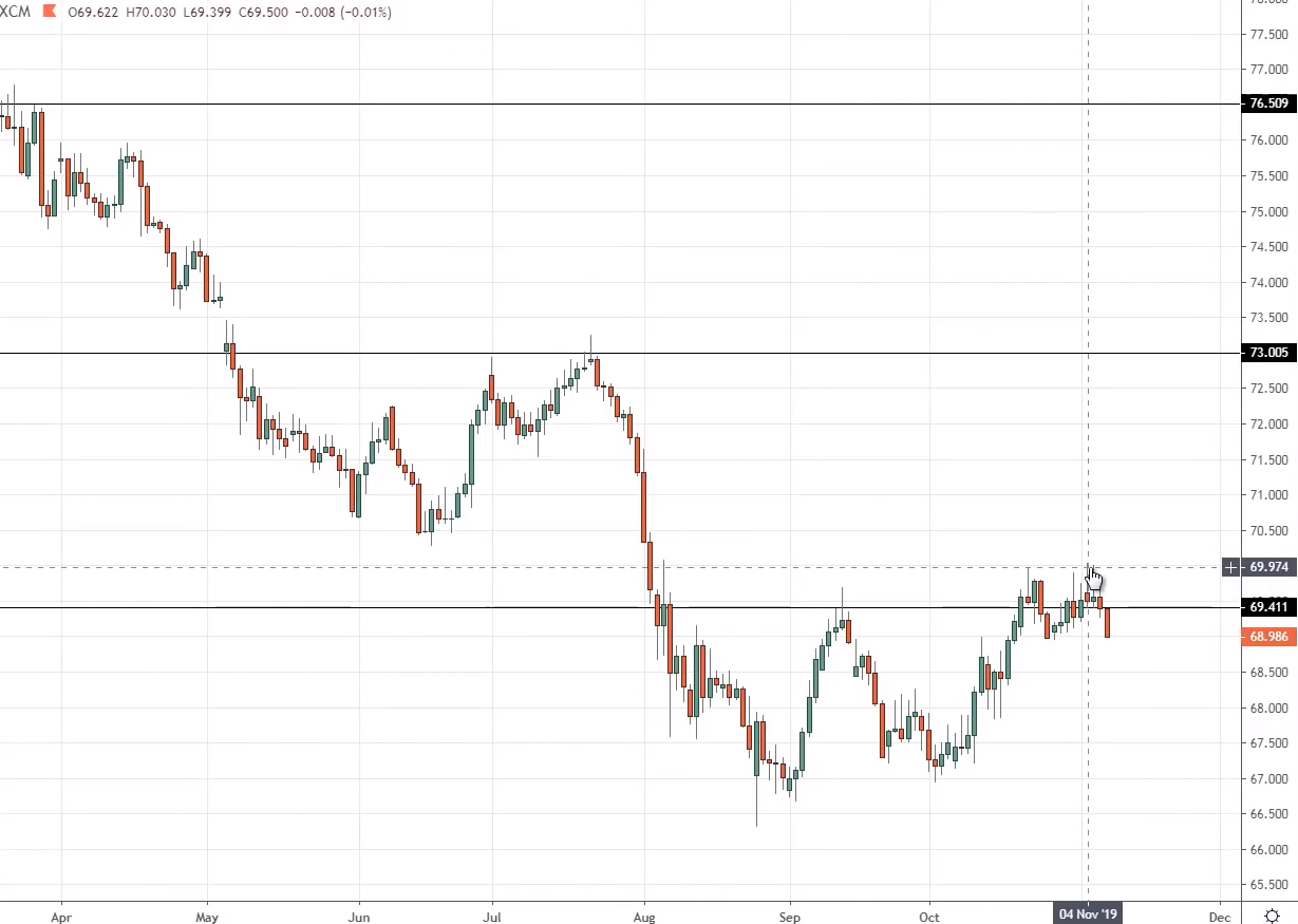 support and resistance strategy, f, s