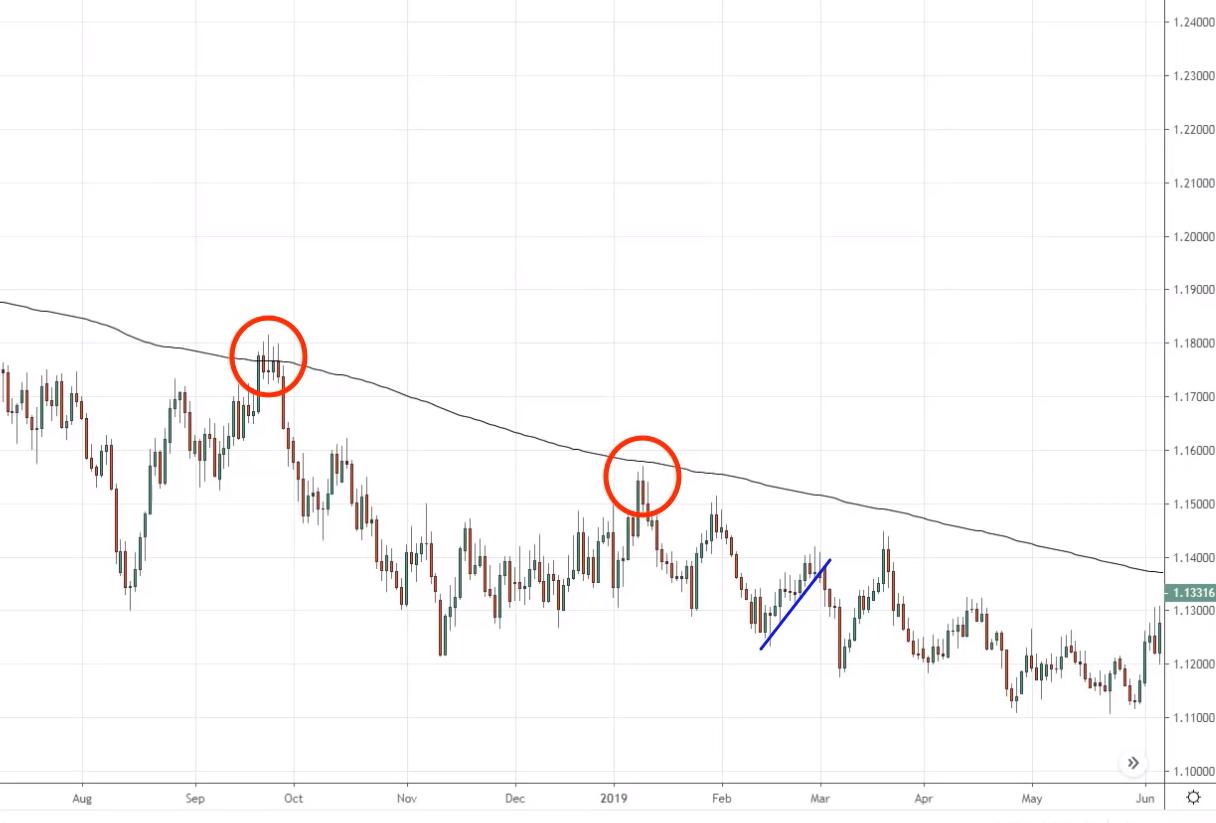 Trendline Trading Strategy, T, F