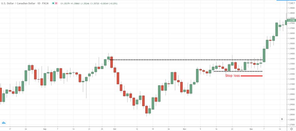 breakout trading, b, b
