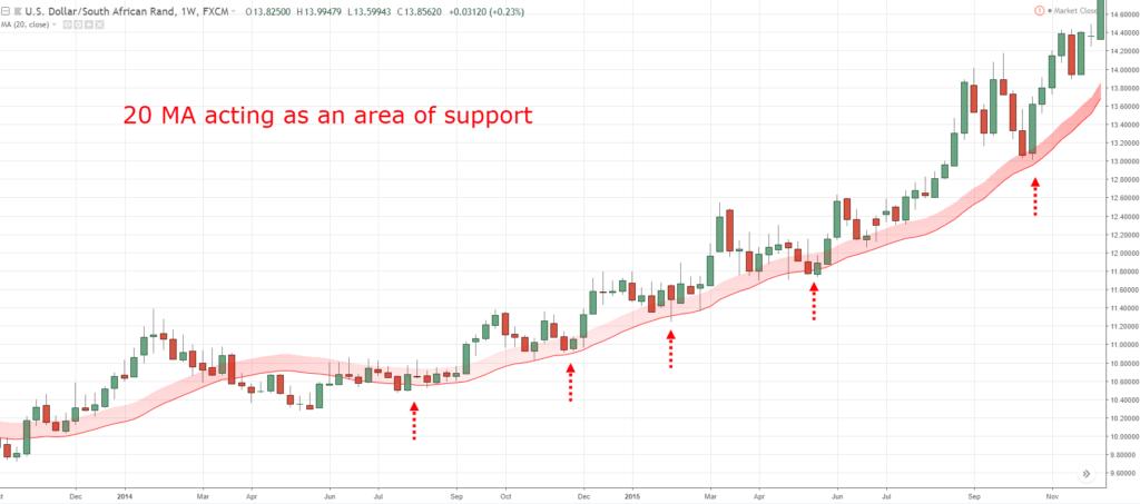 pullback support
